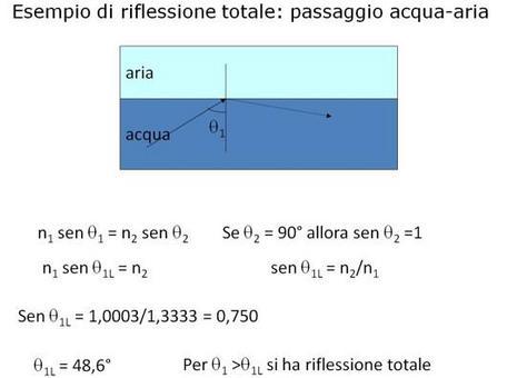 Esempio di riflessione totale: passaggio aria-acqua