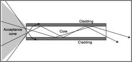 Funzionamento della fibra ottica