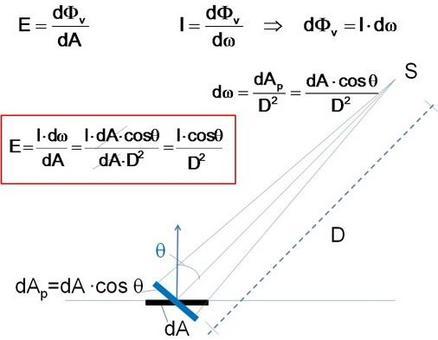 La legge dell'inverso del quadrato e del coseno