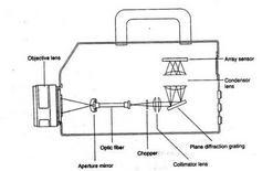 Schema di spettroradiometro
