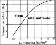 Frequenza critica di fusione in funzione della luminanza