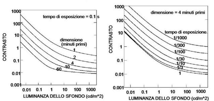 Relazioni tra il contrasto di soglia e la luminanza dello sfondo per varie dimensioni dell'oggetto e tempi di esposizione