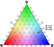 Triangolo di Maxwell relativo ai primari R,G,B