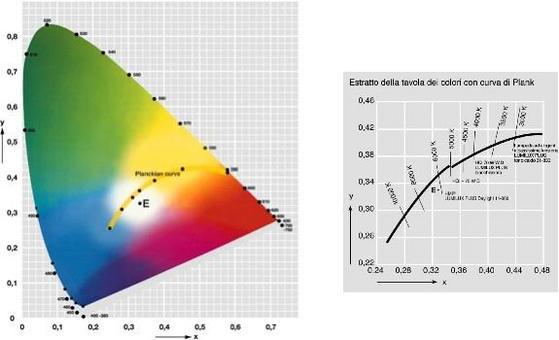 Rappresentazione della curva di Planck sul diagramma CIE
