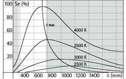 Spettro di emissione di un corpo nero a varie temperature