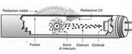 Schema di lampada fluorescente