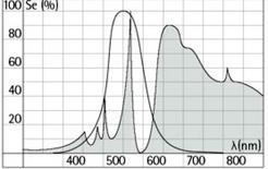 Spettro di emissione di lampada a vapori di sodio ad alta pressione