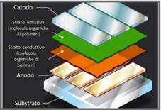 Struttura dell'OLED