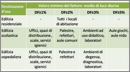 Valori di riferimento per il fattore medio di luce diurna