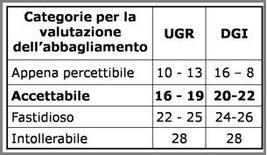 Il DGI in relazione all'UGR, indice di abbagliamento per sorgenti artificiali