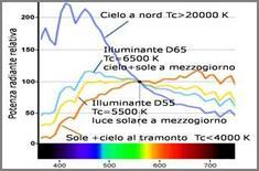 Diversa composizione spettrale della luce naturale