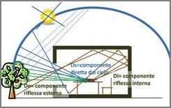 Le componenti del fattore di luce diurna