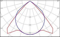Curve fotometriche nei piani C0-C180 e C90-C270