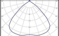 Curva fotometrica simmetrica rispetto all'asse verticale