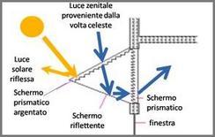 Sistema prismatico (Siemens)