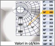 Dati fotometrici