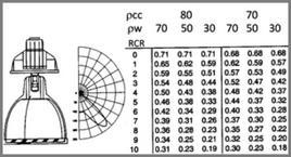 Esempio di tabella dei fattori di utilizzazione (IESNA Lighting Handbook)
