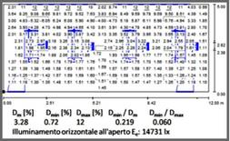 Dati di otput: tabella dei fattori di luce diurba