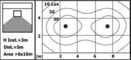 Diagramma isolux