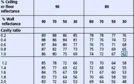 Alcuni valori tabellati di ρcc e ρcv