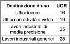 Valori limite di UGR per diverse applicazioni (EN 12464-1)