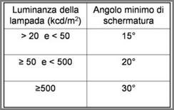 Limiti per gli angoli di schermature UNI EN 12464-1