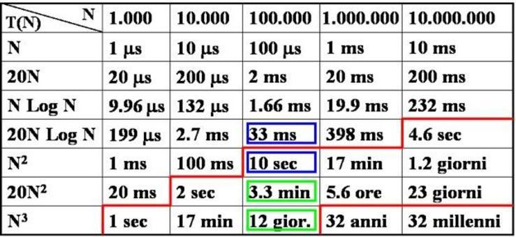 Tempi di esecuzione di algoritmi con la funzione di tempo indicata nella riga in prima colonna, al variare della dimensione dell'input (supponenedo che un'operazone atomica impieghi  1 ηs=10-9 s).