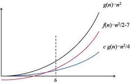 Rappresentazione grafica della relazione [tex]\frac{1}{2}n^2-7 = \Omega(n^2)[/tex].