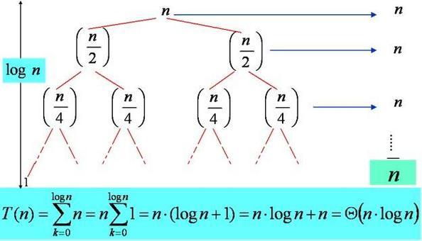 Albero per l'equazione di ricorrenza dell'esempio, a sinistra è riportata l'altezza dell'albero, a destra i contributi dei livelli e il contributo generale n del livello i, in basso la sommatoria complessiva e la sua soluzione.