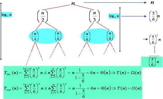 Albero per l'equazione di ricorrenza non pieno dell'esempio. Le due approssimazioni, per difetto e per eccesso, in questo caso coincidono asintoticamente, perciò possiamo concludere T(n)=θ(n)