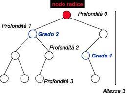 Altezza dell'albero, profondità e grado dei nodi di un Albero Binario.