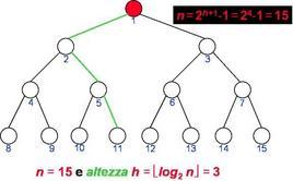 Altezza e numero dei nodi di un Albero Binario pieno.