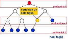 Albero Binario Completo.
