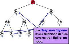 Albero Heap come ordinamento parziale.