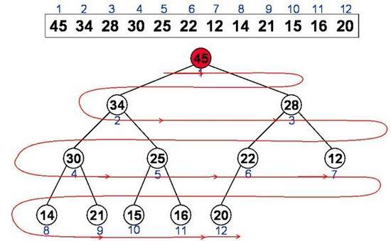 Corrispondenza tra Array di elementi e Albero Binario Completo.