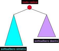 Struttura di un Albero Binario.