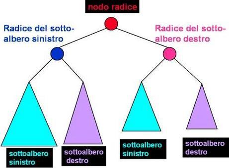 Applicazione della definizione di albero binario ai due sottoalbero destro e sinistro della radice.