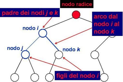 Archi, nodi figli e nodi padre in un albero binario.