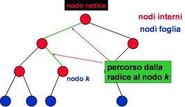 Nodi interni, foglie e percorsi in un Albero Binario.