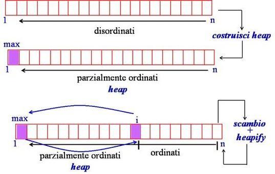 Illustrazione grafica del funzoinamento di HeapSort.