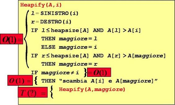 Analisi del tempo di esecuzione di Heapify.
