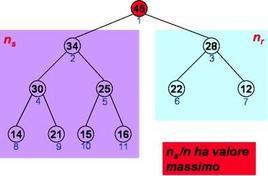 Forma dell'albero completo che massimizza il rapporto ns/n