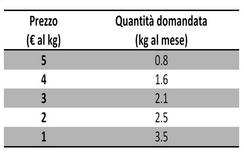 La Tabella mostra la quantità di caffè che Marta domanda ad ogni dato prezzo