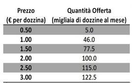 La Tabella mostra la quantità di caffè offerta ad ogni dato prezzo