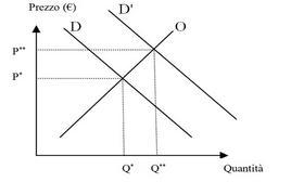 Spostamento della curva di domanda
