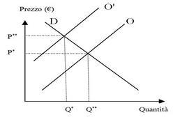 Spostamento della curva di offerta