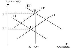 Spostamento congiunto della curva di domanda e della curva di offerta