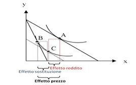 Scomposizione dell'effetto prezzo (caso di un bene normale)
