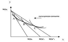 Curva prezzo-consumo