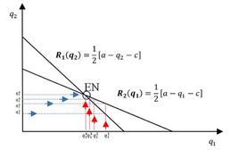 Curve di reazione, equilibrio di Cournot-Nash